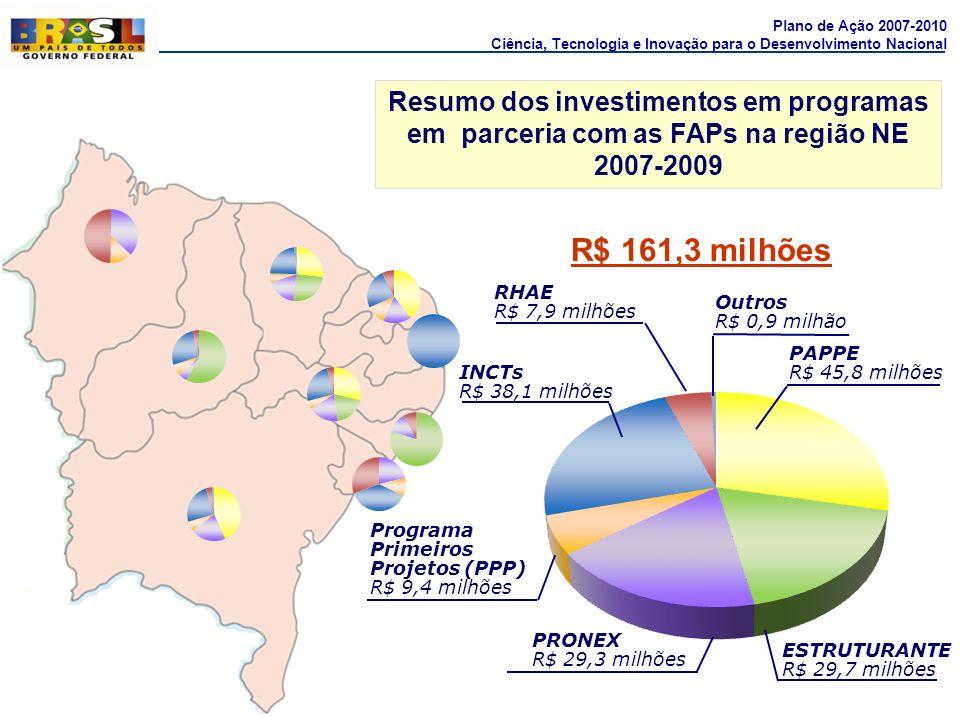 R$ 161,3 milhões Resumo dos investimentos em programas