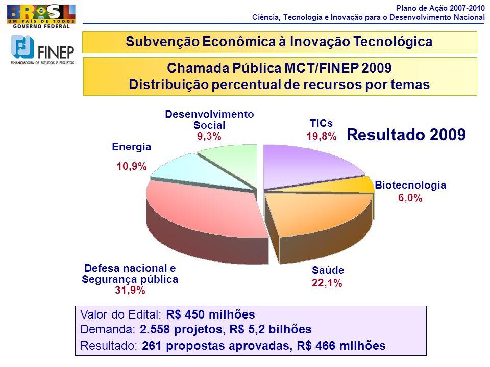 Resultado 2009 Subvenção Econômica à Inovação Tecnológica