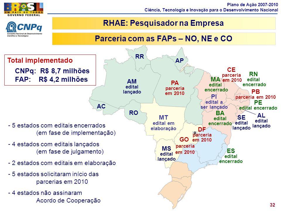 RHAE: Pesquisador na Empresa Parceria com as FAPs – NO, NE e CO