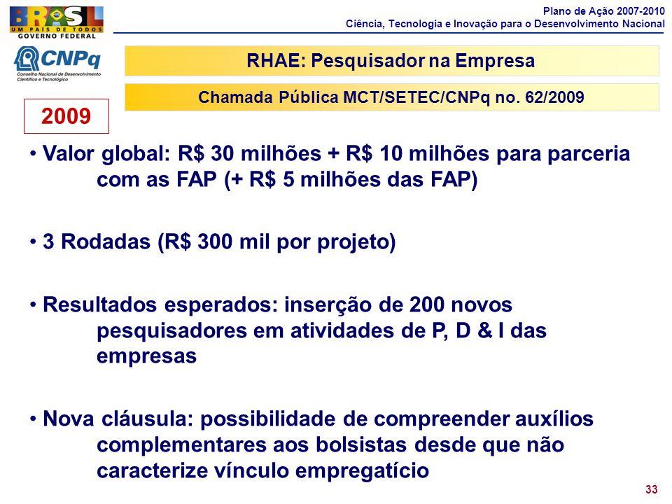 Plano de Ação 2007-2010 Ciência, Tecnologia e Inovação para o Desenvolvimento Nacional. RHAE: Pesquisador na Empresa.