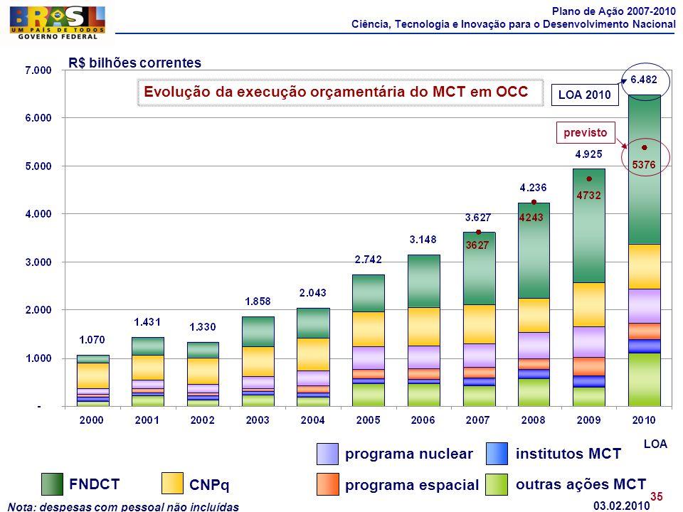 Evolução da execução orçamentária do MCT em OCC