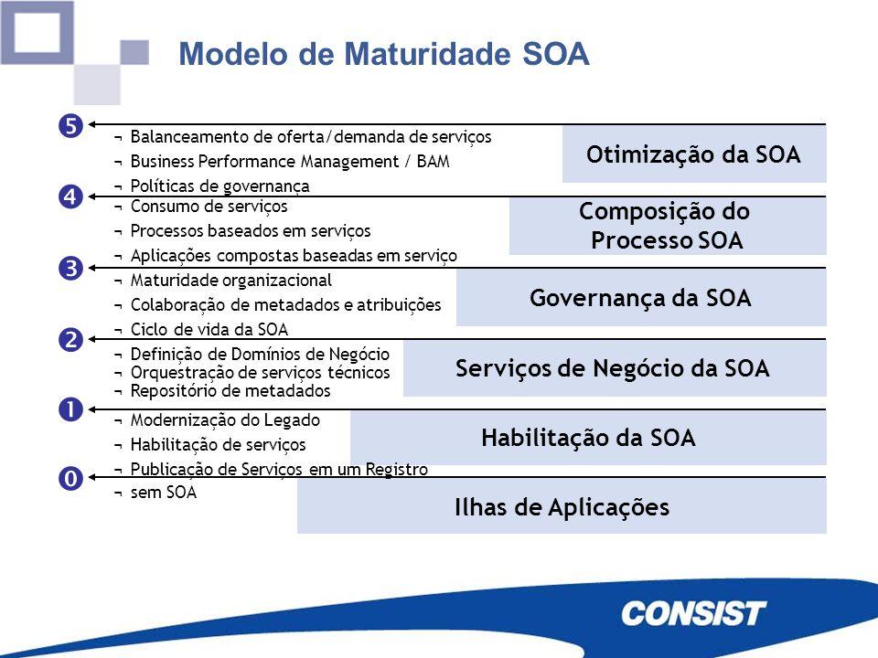 Modelo de Maturidade SOA