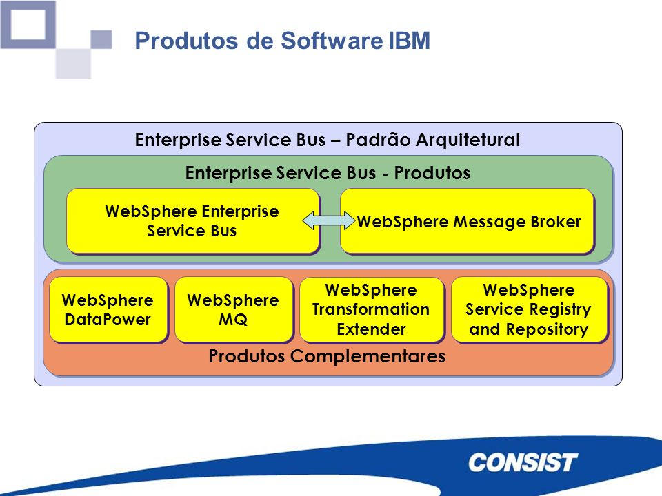 Produtos de Software IBM