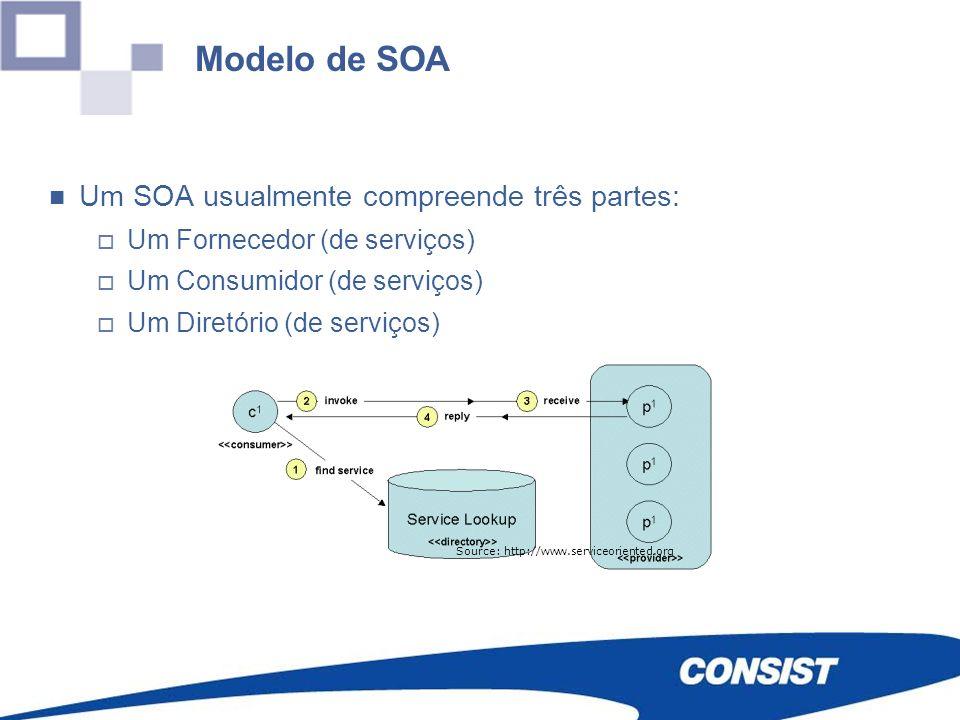 Modelo de SOA Um SOA usualmente compreende três partes: