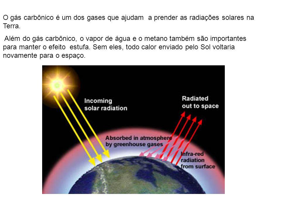 O gás carbônico é um dos gases que ajudam a prender as radiações solares na Terra.