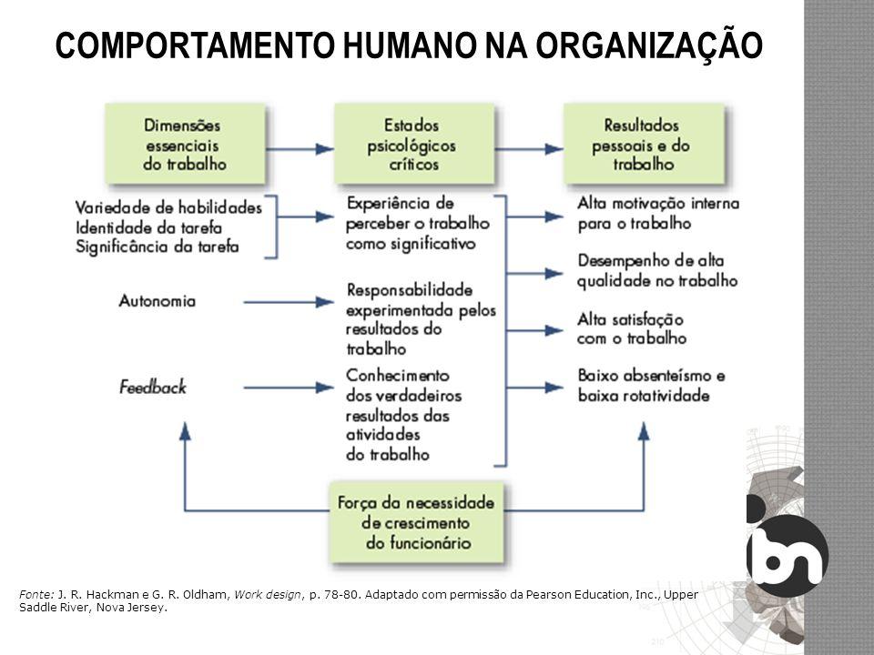 COMPORTAMENTO HUMANO NA ORGANIZAÇÃO