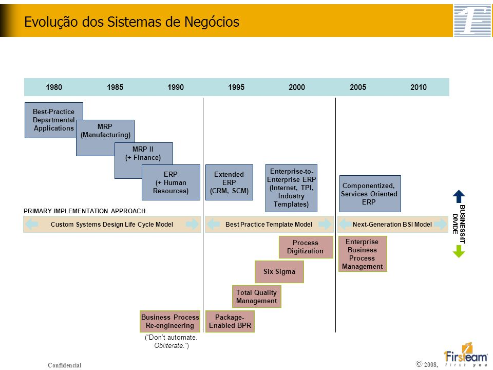 Evolução dos Sistemas de Negócios