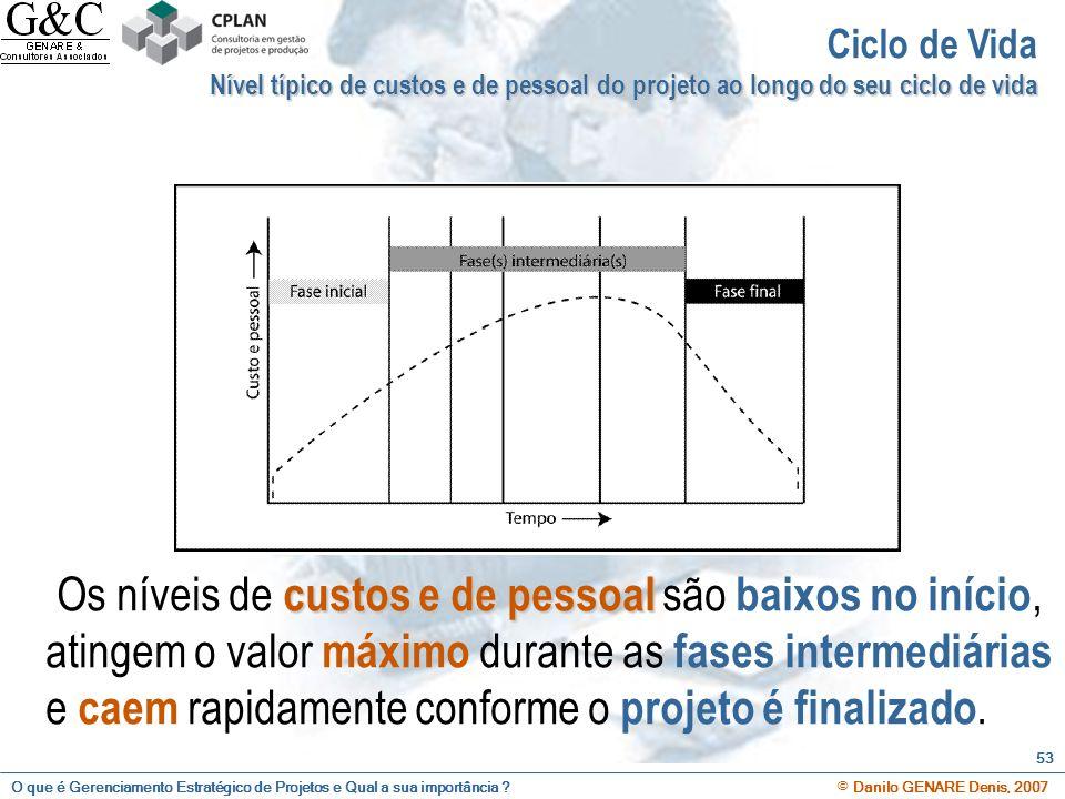 Ciclo de Vida Nível típico de custos e de pessoal do projeto ao longo do seu ciclo de vida.
