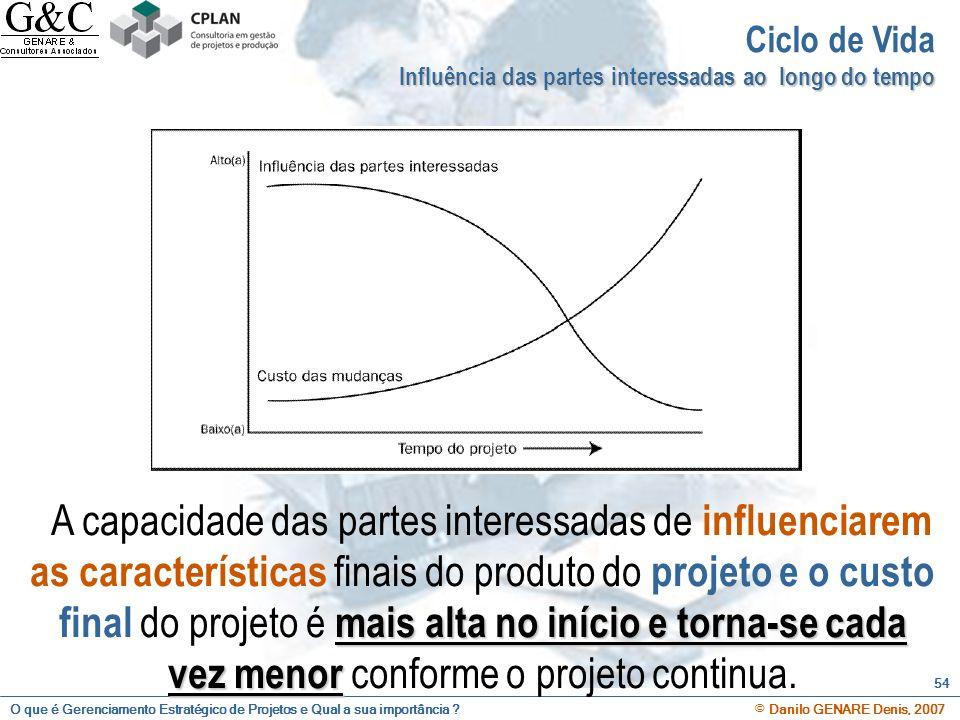 Ciclo de Vida Influência das partes interessadas ao longo do tempo.