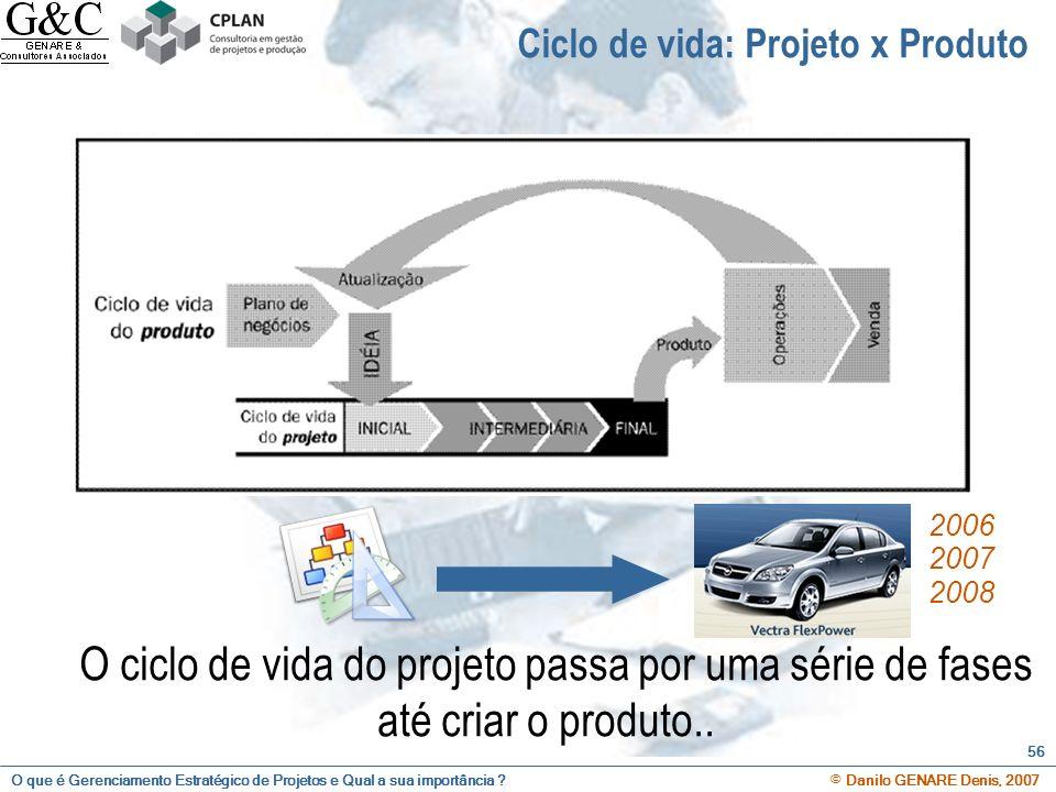 Ciclo de vida: Projeto x Produto