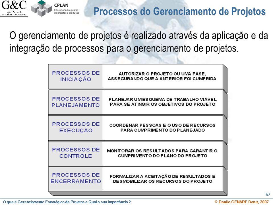 Processos do Gerenciamento de Projetos