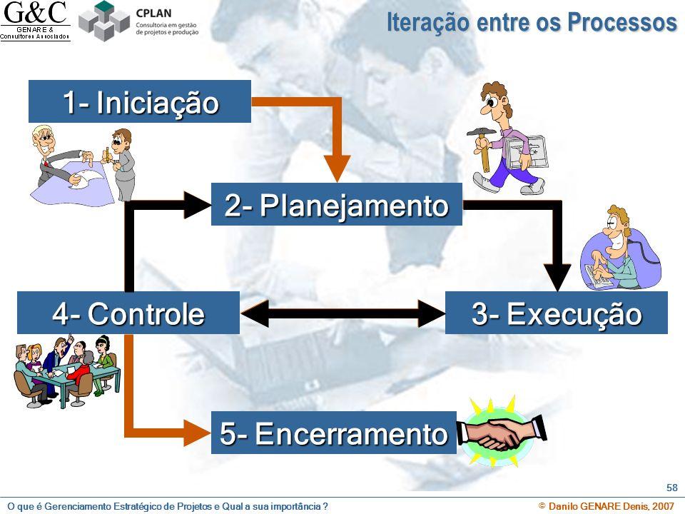 1- Iniciação 2- Planejamento 3- Execução 4- Controle 5- Encerramento