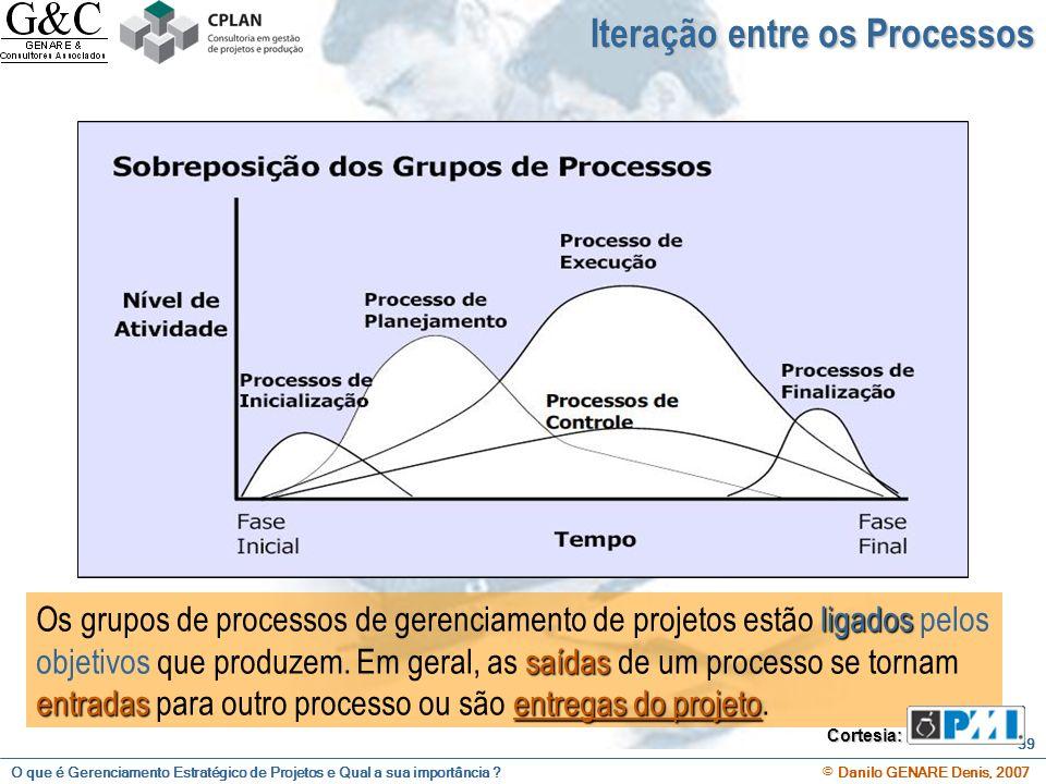 Iteração entre os Processos