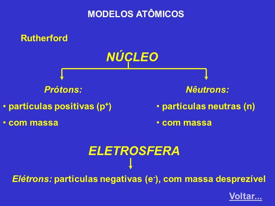 NÚCLEO ELETROSFERA MODELOS ATÔMICOS Rutherford Prótons: