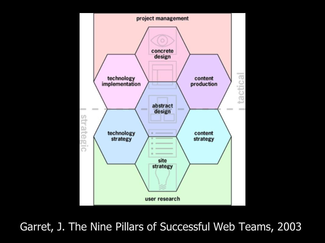 Garret, J. The Nine Pillars of Successful Web Teams, 2003