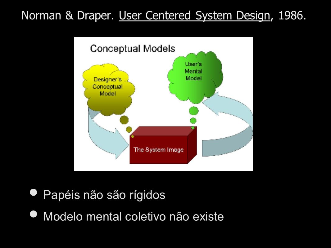 Norman & Draper. User Centered System Design, 1986.