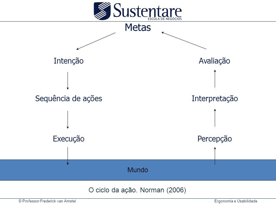 O ciclo da ação. Norman (2006)