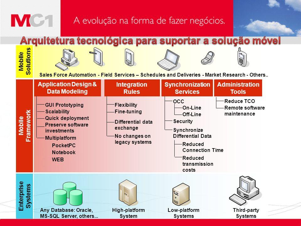 Arquitetura tecnológica para suportar a solução móvel
