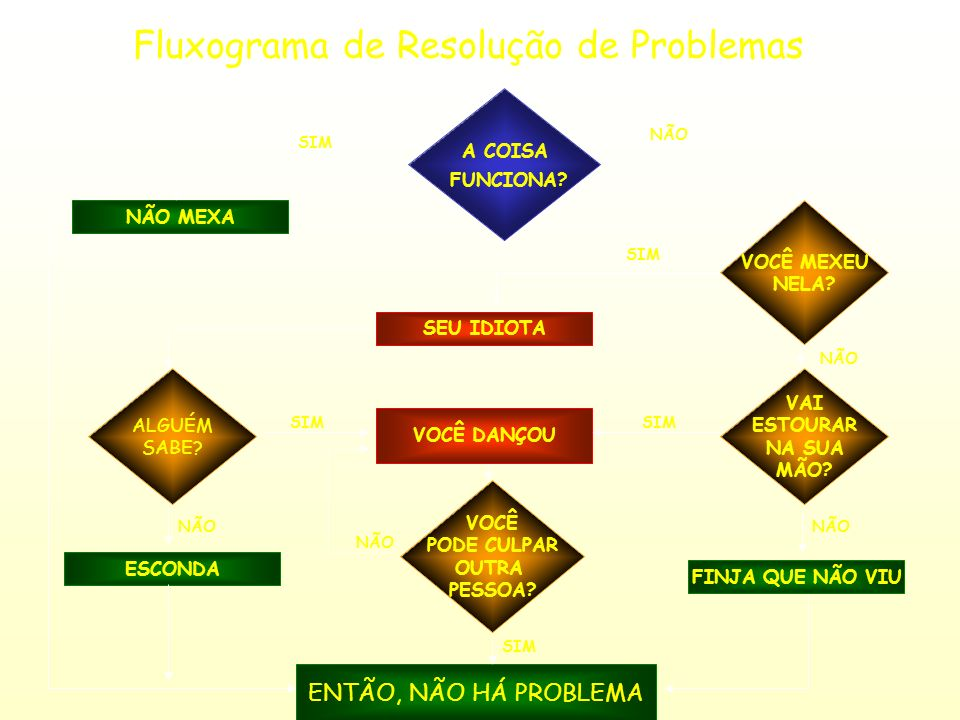 Fluxograma de Resolução de Problemas