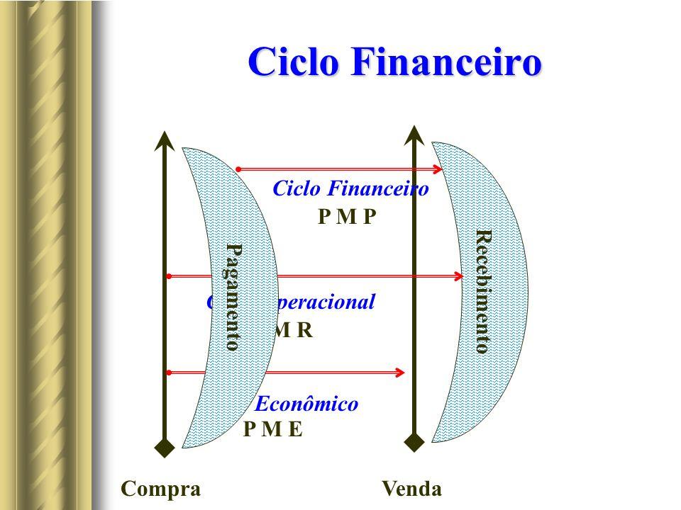 Ciclo Financeiro Recebimento Pagamento Ciclo Financeiro P M P