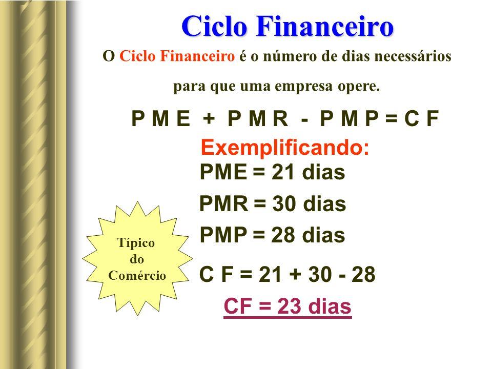 Ciclo Financeiro P M E + P M R - P M P = C F Exemplificando: