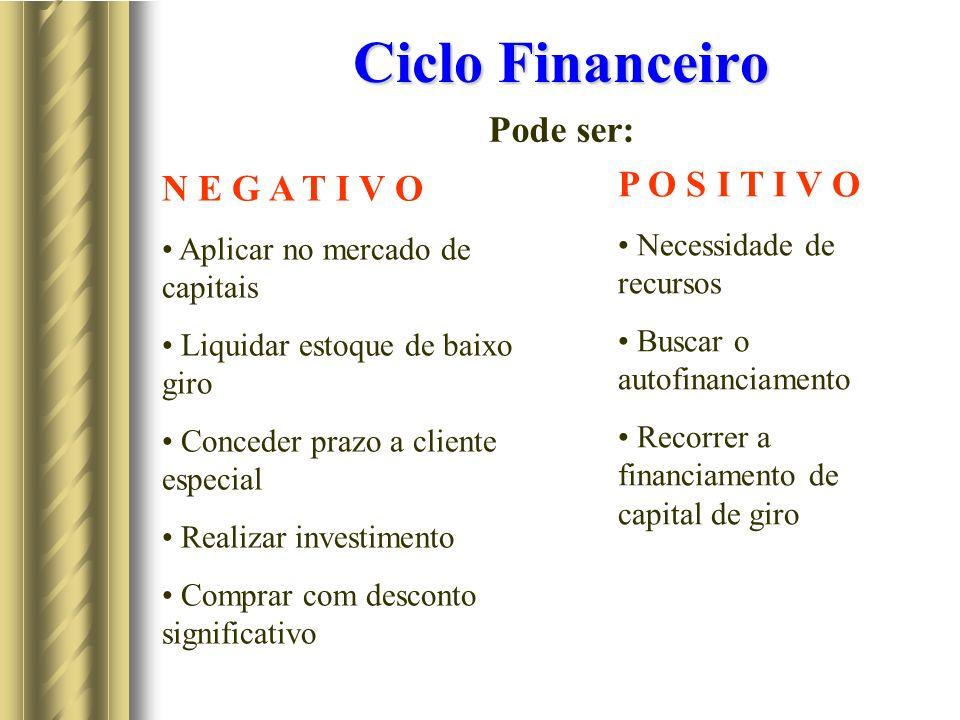 Ciclo Financeiro Pode ser: P O S I T I V O N E G A T I V O