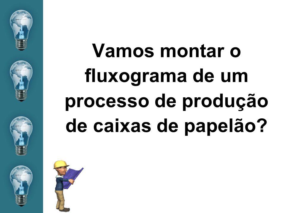 Vamos montar o fluxograma de um processo de produção de caixas de papelão