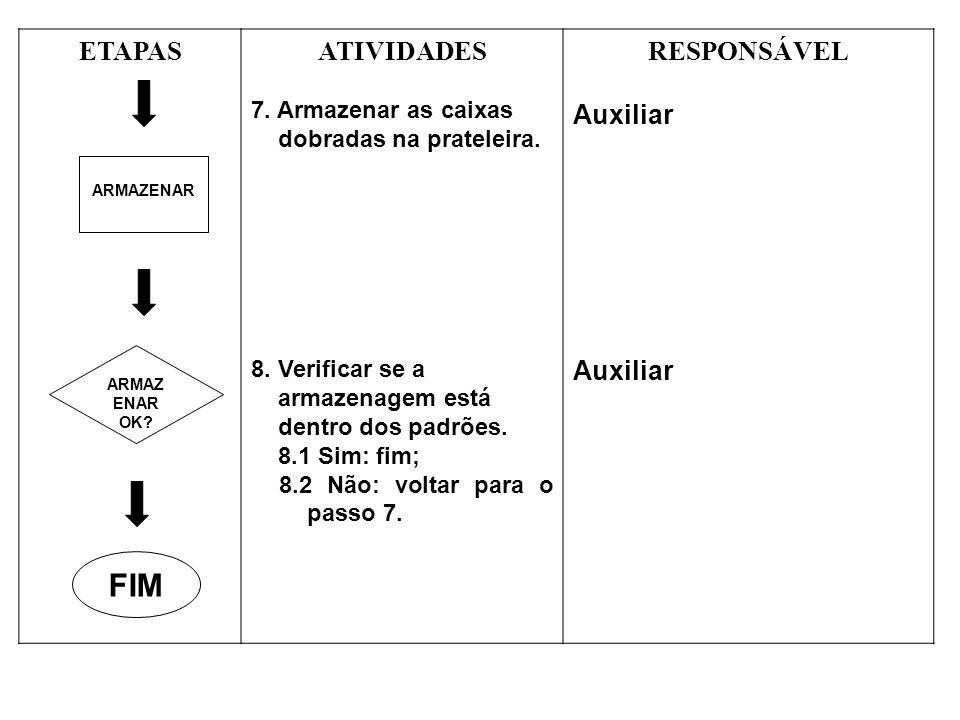 FIM ETAPAS ATIVIDADES RESPONSÁVEL Auxiliar 7. Armazenar as caixas