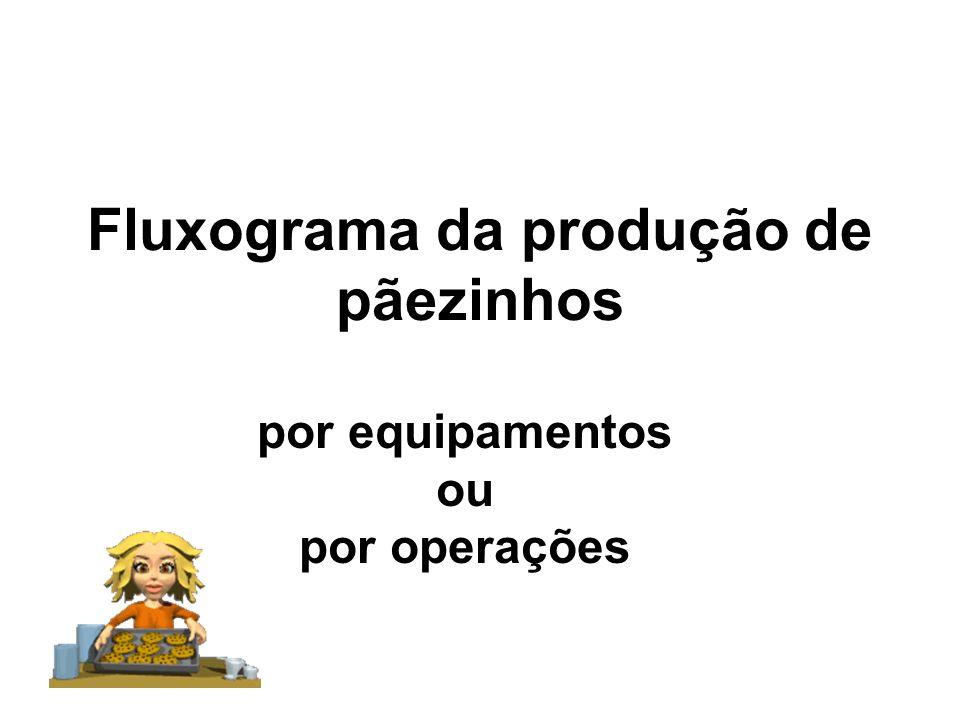 Fluxograma da produção de pãezinhos