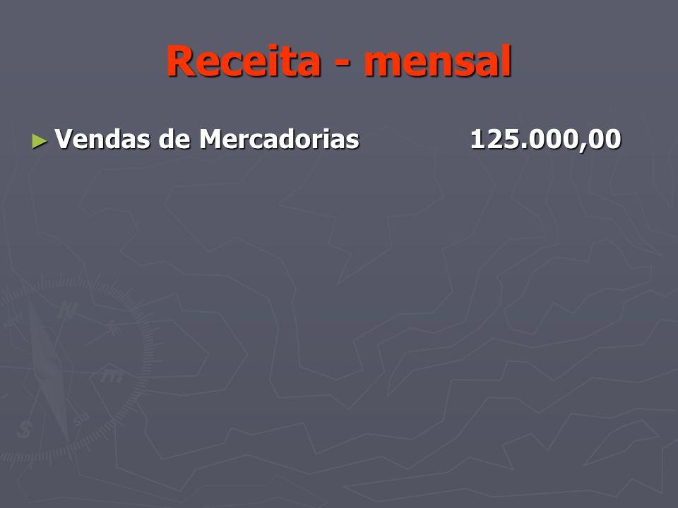 Receita - mensal Vendas de Mercadorias 125.000,00