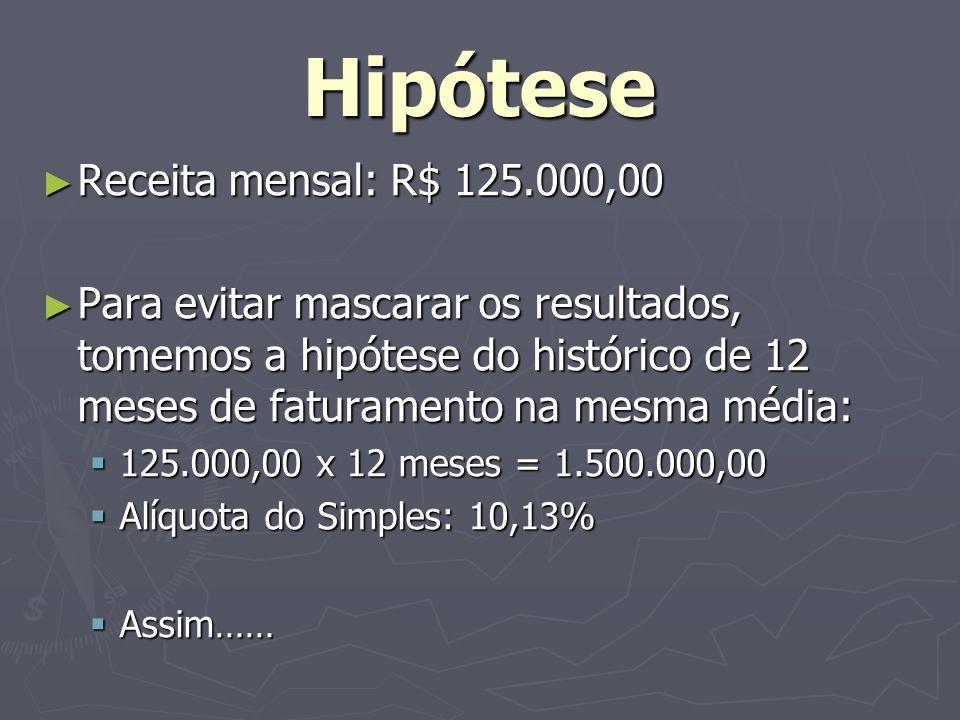 Hipótese Receita mensal: R$ 125.000,00