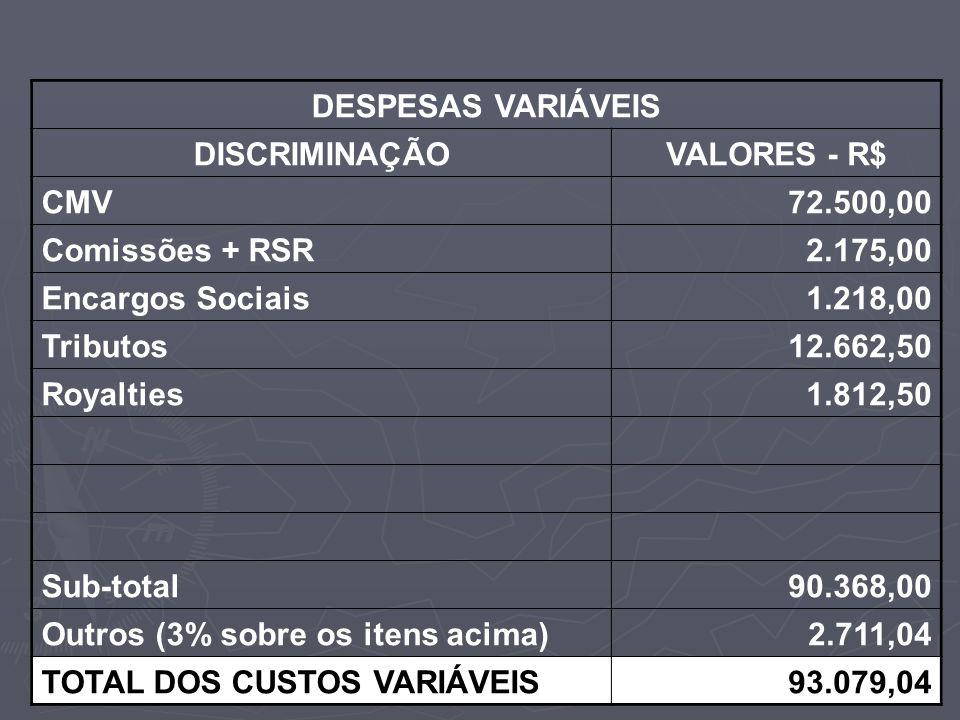 DESPESAS VARIÁVEIS DISCRIMINAÇÃO. VALORES - R$ CMV. 72.500,00. Comissões + RSR. 2.175,00. Encargos Sociais.