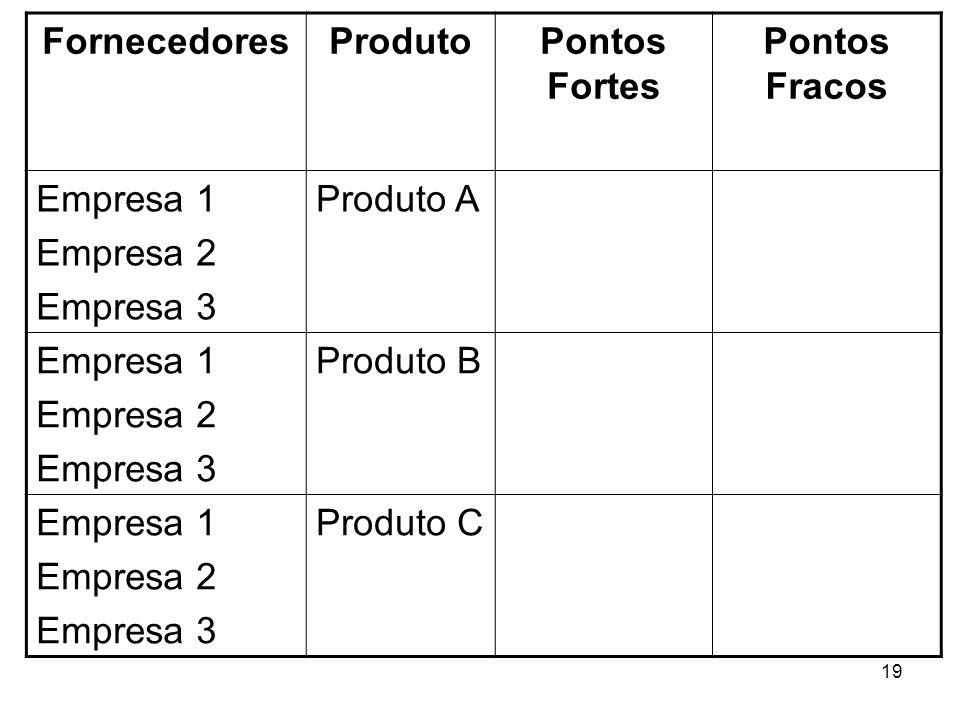 Fornecedores Produto. Pontos Fortes. Pontos Fracos. Empresa 1. Empresa 2. Empresa 3. Produto A.