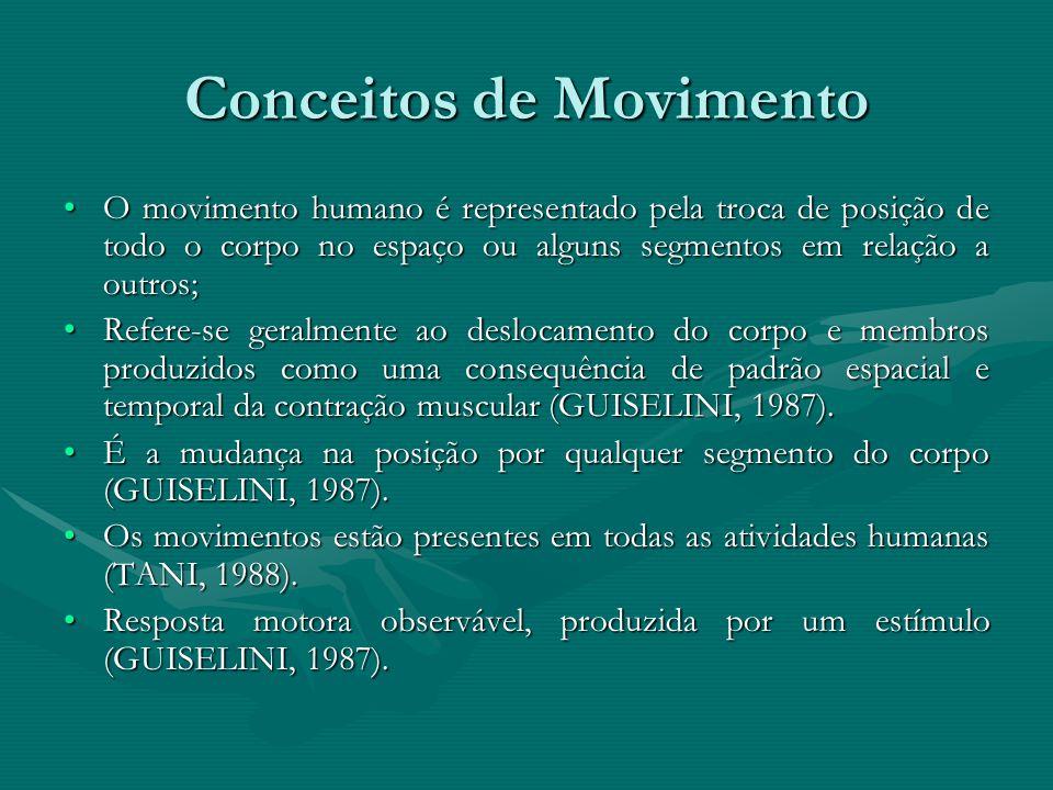 Conceitos de Movimento