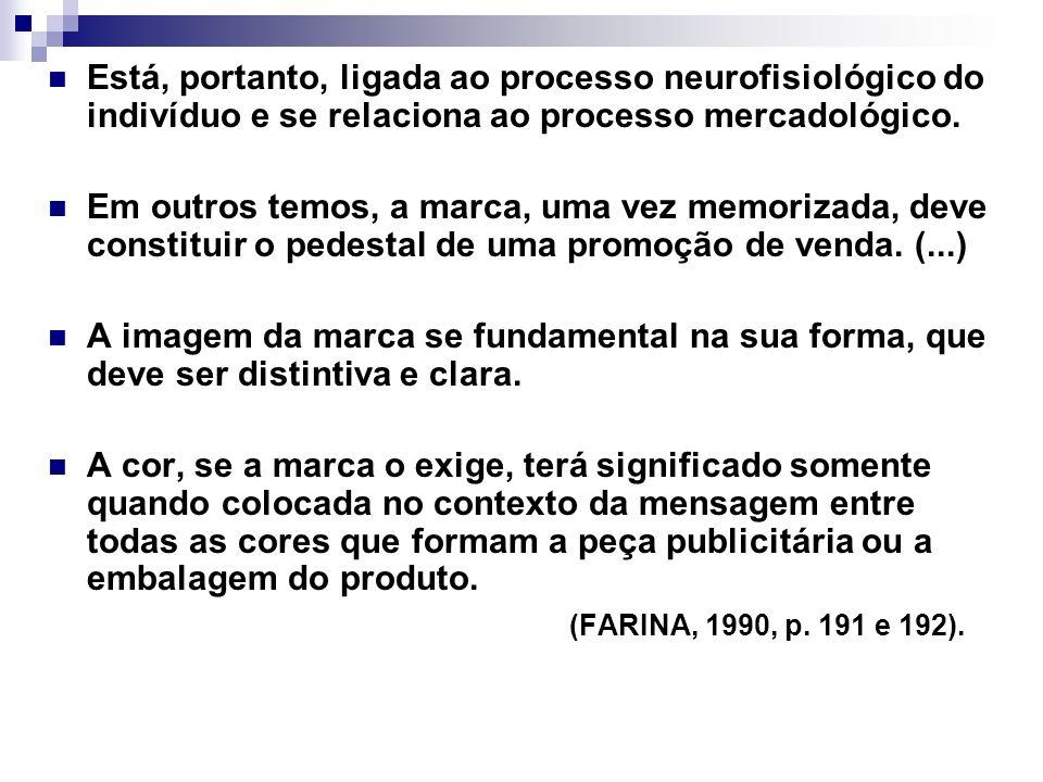 Está, portanto, ligada ao processo neurofisiológico do indivíduo e se relaciona ao processo mercadológico.
