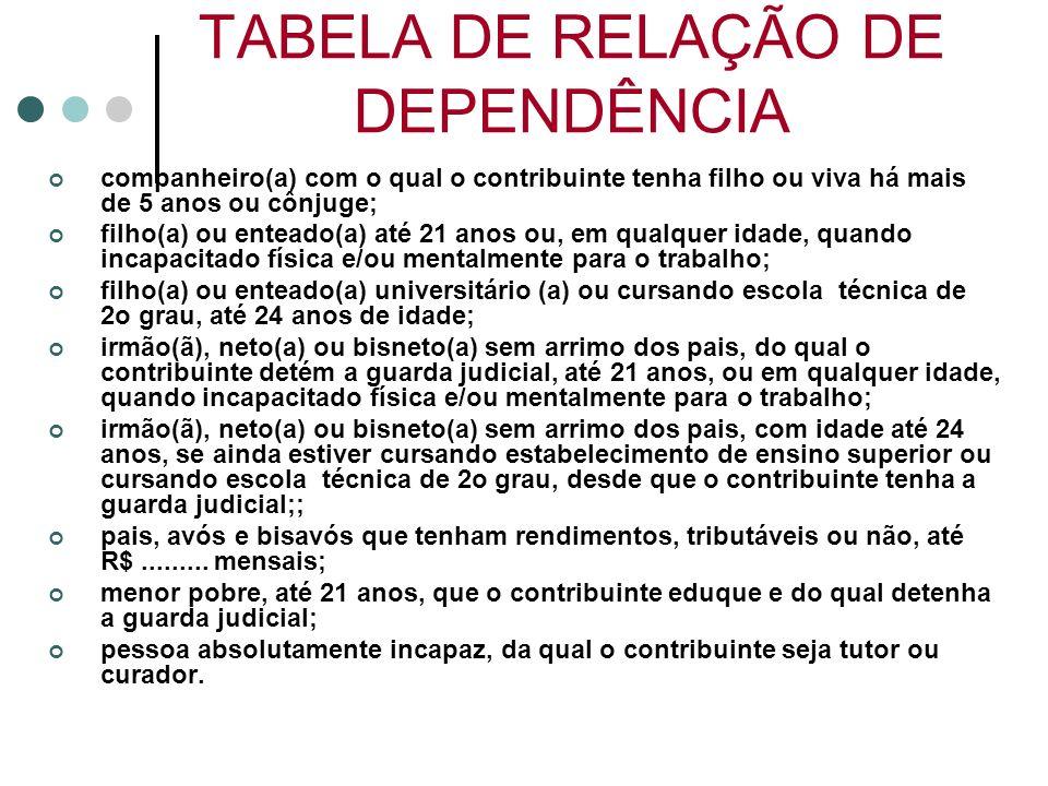 TABELA DE RELAÇÃO DE DEPENDÊNCIA