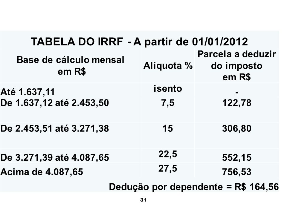 TABELA DO IRRF - A partir de 01/01/2012 Parcela a deduzir do imposto