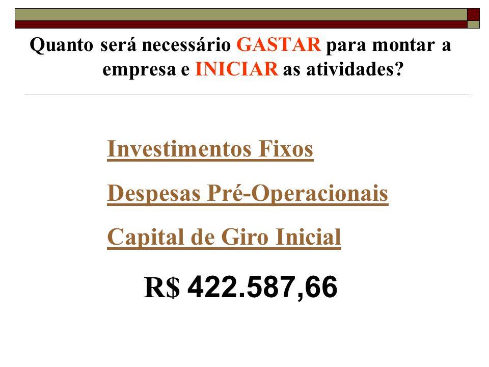 Capital de Giro Inicial R$ 422.587,66
