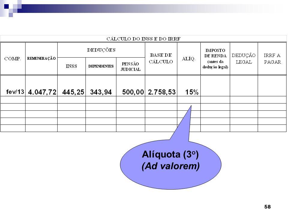 Alíquota (3o) (Ad valorem)