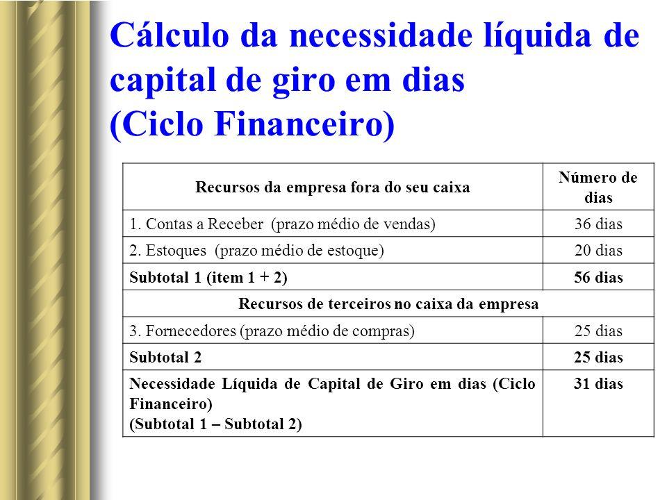 Cálculo da necessidade líquida de capital de giro em dias (Ciclo Financeiro)