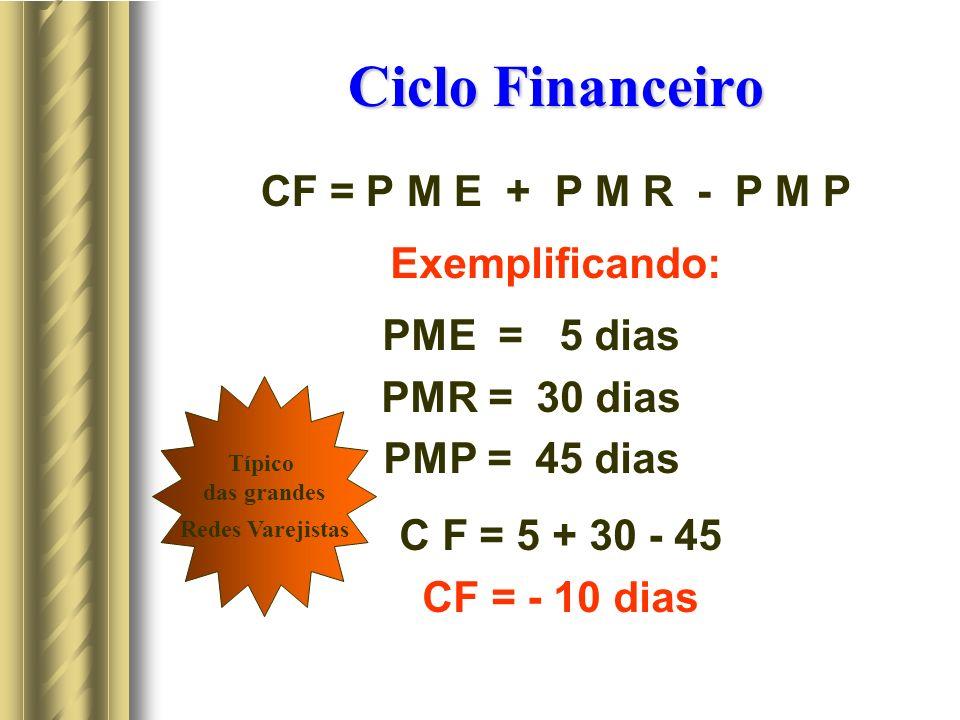 Ciclo Financeiro CF = P M E + P M R - P M P Exemplificando: