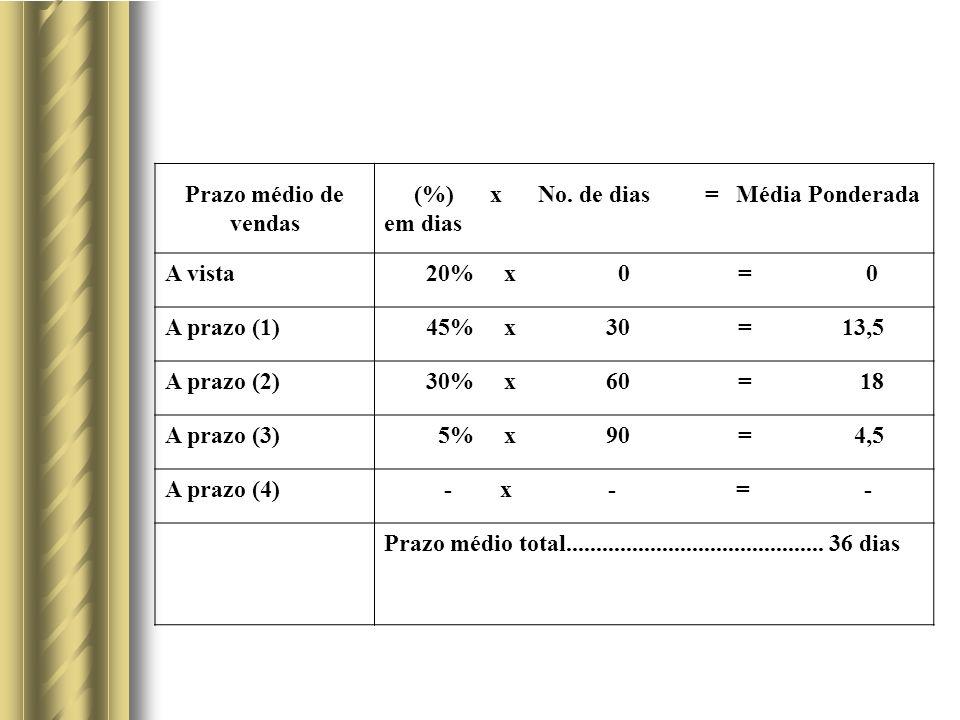 Prazo médio de vendas (%) x No. de dias = Média Ponderada em dias. A vista.