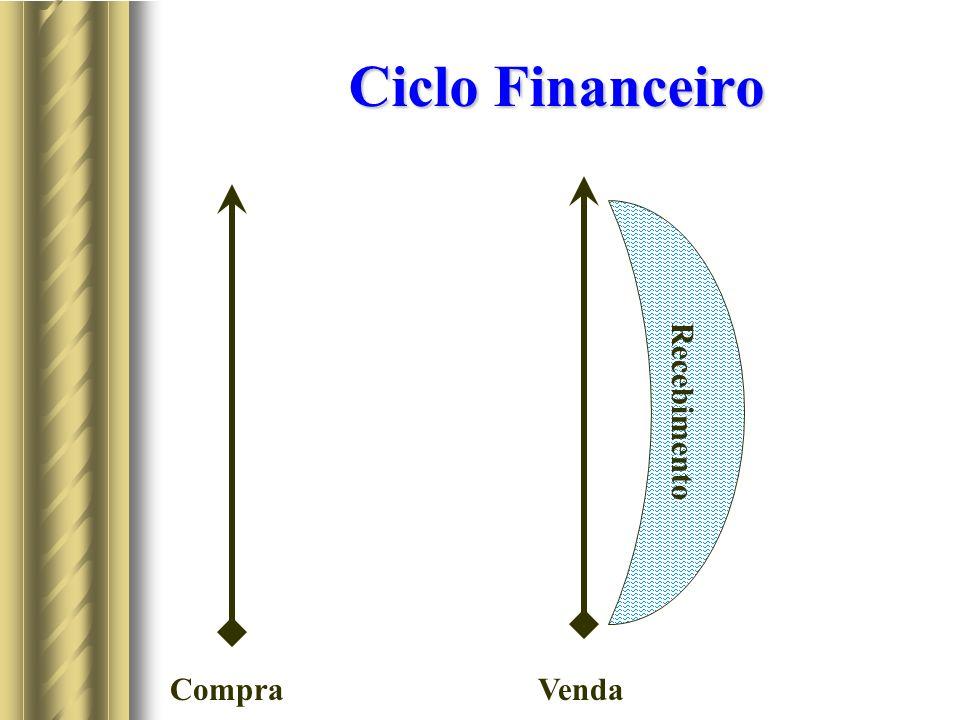Ciclo Financeiro Recebimento Compra Venda