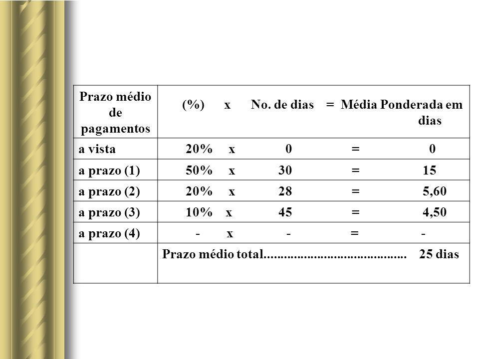 Prazo médio de pagamentos. (%) x No. de dias = Média Ponderada em. dias. a vista.