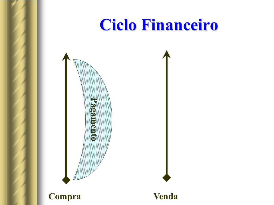 Ciclo Financeiro Pagamento Compra Venda