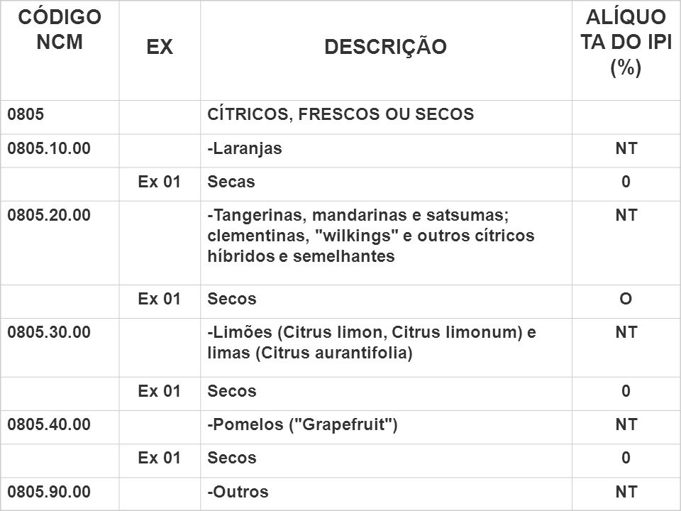 TIPI CÓDIGO NCM EX DESCRIÇÃO ALÍQUO TA DO IPI (%) 0805