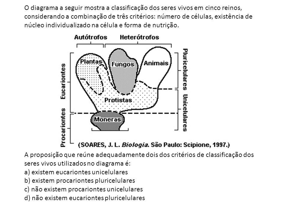 O diagrama a seguir mostra a classificação dos seres vivos em cinco reinos, considerando a combinação de três critérios: número de células, existência de núcleo individualizado na célula e forma de nutrição.
