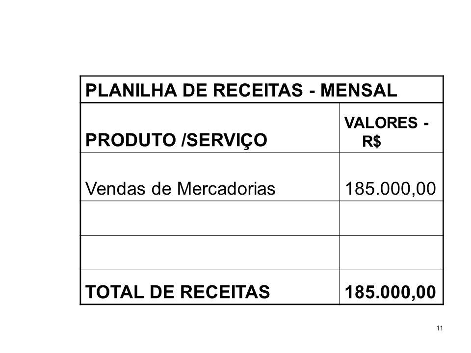 PLANILHA DE RECEITAS - MENSAL PRODUTO /SERVIÇO Vendas de Mercadorias