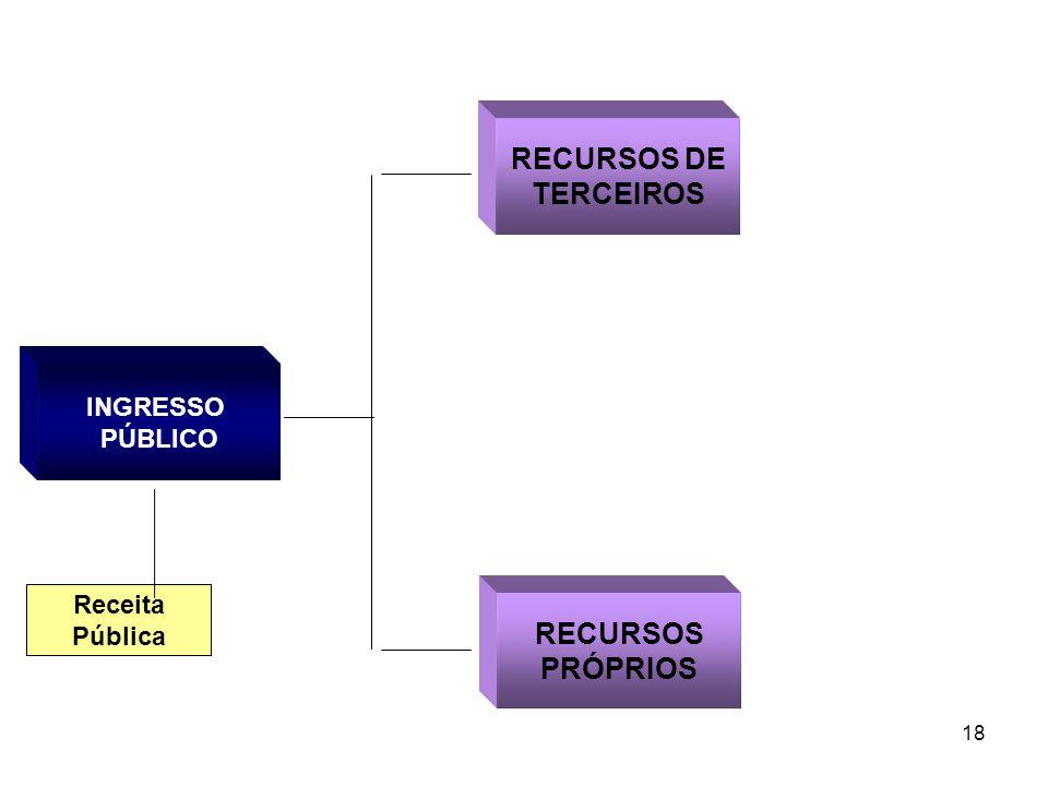 RECURSOS DE TERCEIROS RECURSOS PRÓPRIOS