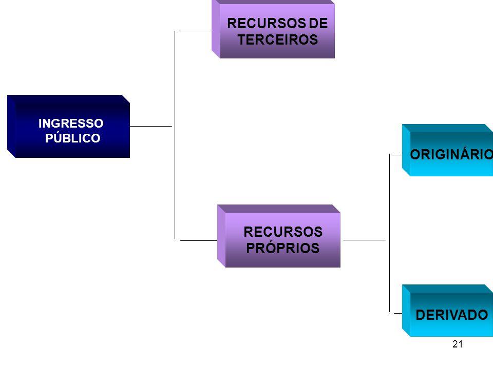 RECURSOS DE TERCEIROS ORIGINÁRIO RECURSOS PRÓPRIOS DERIVADO